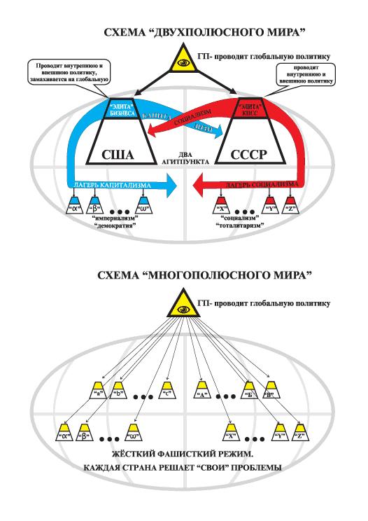 Схема двухполюсного и многополюсного мира