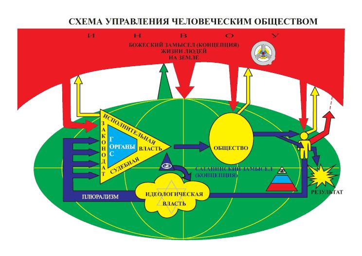 Схема управления человеческим обществом