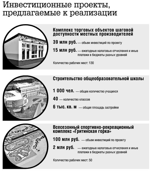 Инвестиционные проекты