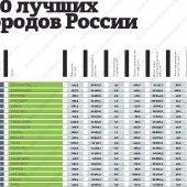 Топ-20 лучших городов России по версии «Коммерсанта»