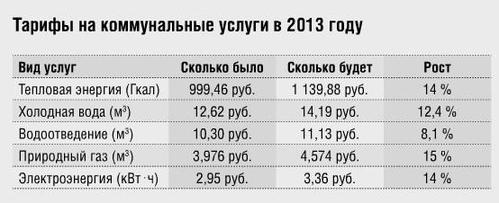 рост цен на коммунальные услуги в Череповце с 1 июля 2013