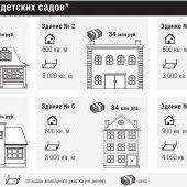 Условия покупки детсадов в Череповце, ноябрь 2013 г.