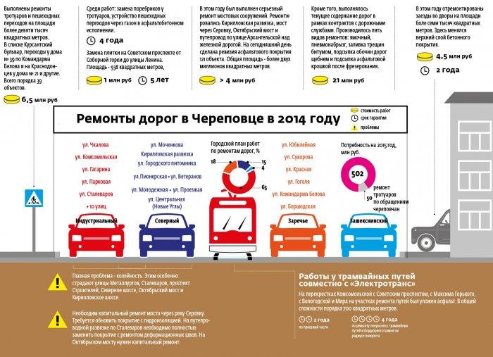 Ремонты дорог в Череповце - 2014 (диаграмма)
