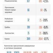Уровень преступности в Череповце 2015-2016