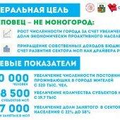 Цели проекта развития Череповца до 2035 г.